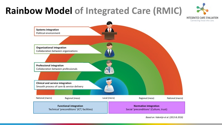 Rainbow Model of Integrated Care (RMIC)